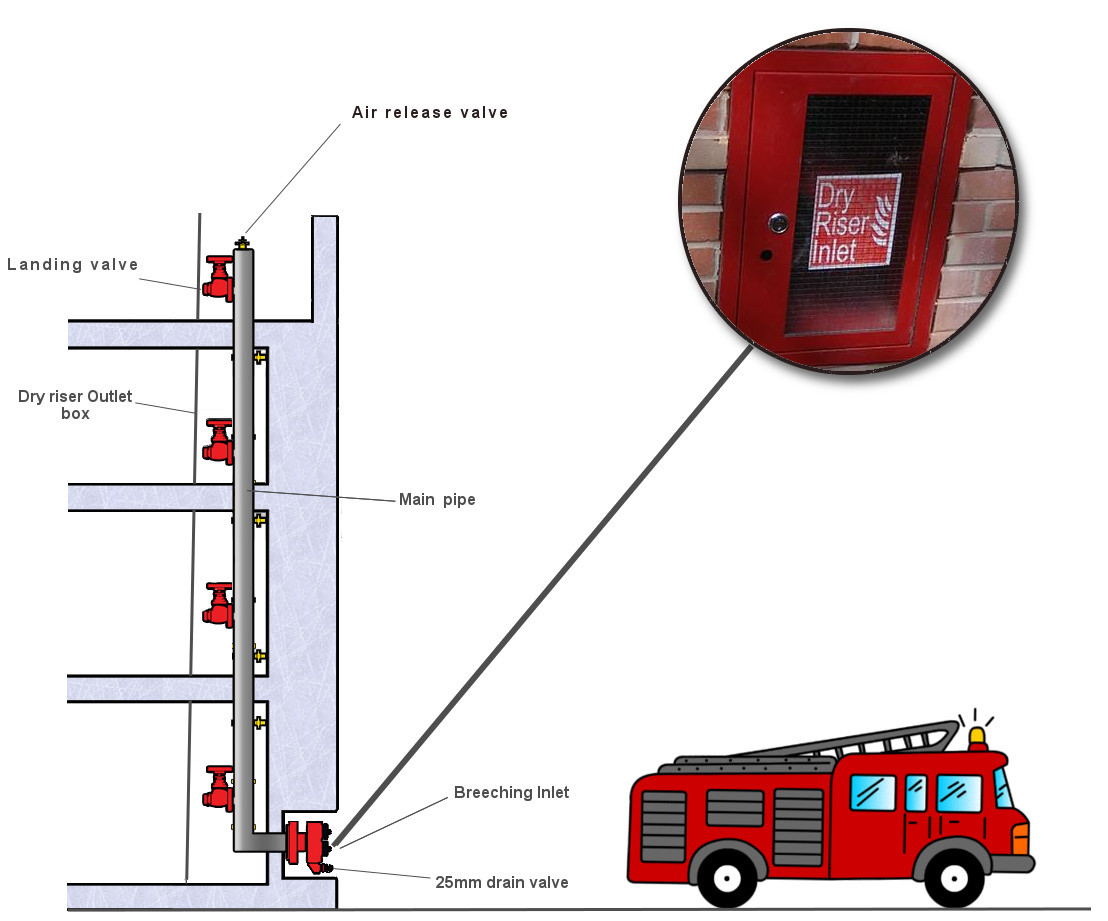 Dry Riserlarge on Fire Alarm Riser Diagram